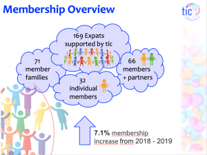 Tilburg International Club membership